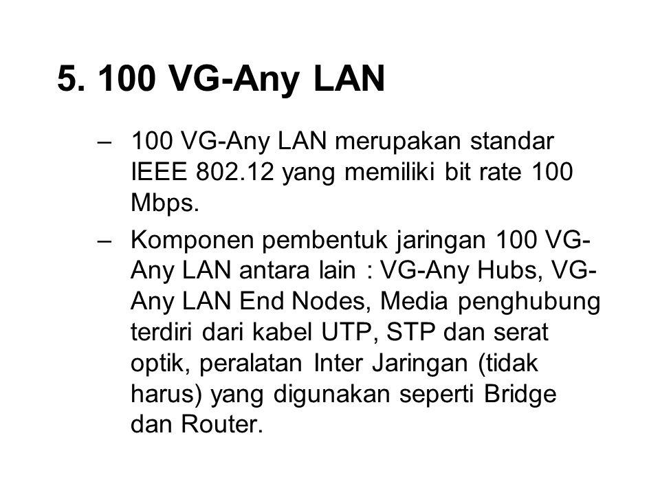 5. 100 VG-Any LAN –100 VG-Any LAN merupakan standar IEEE 802.12 yang memiliki bit rate 100 Mbps. –Komponen pembentuk jaringan 100 VG- Any LAN antara l