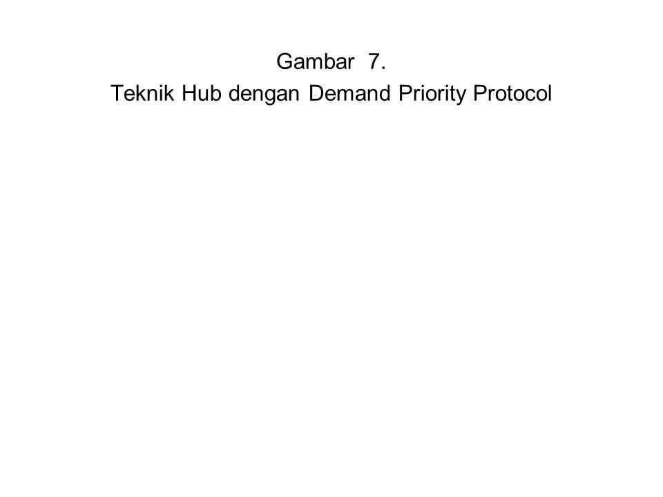 Gambar 7. Teknik Hub dengan Demand Priority Protocol