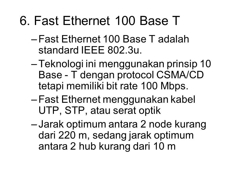 6. Fast Ethernet 100 Base T –Fast Ethernet 100 Base T adalah standard IEEE 802.3u. –Teknologi ini menggunakan prinsip 10 Base - T dengan protocol CSMA