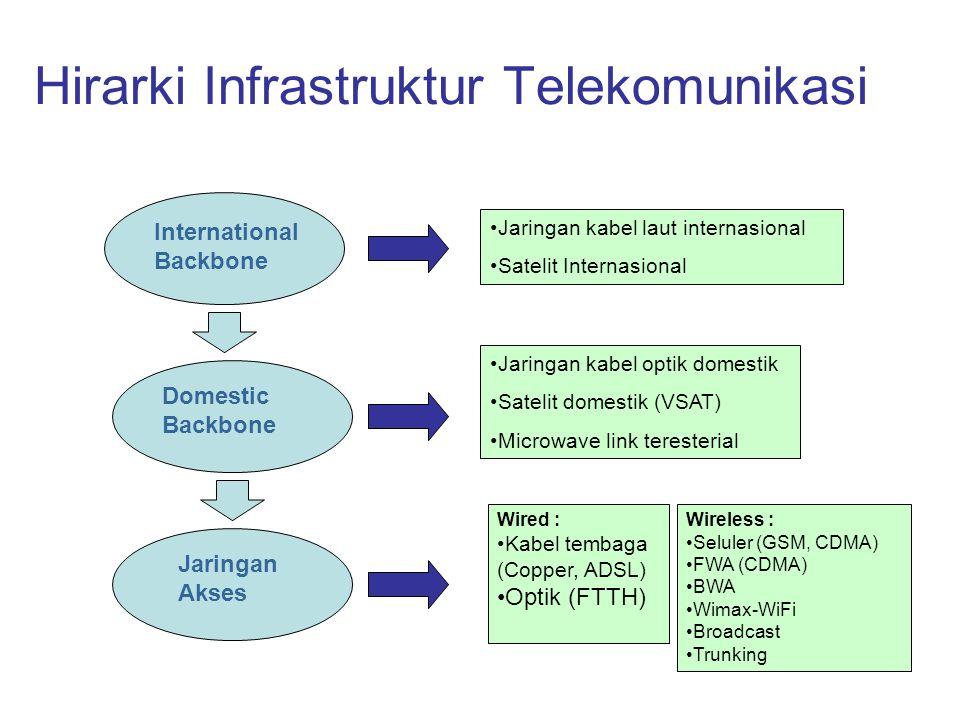 Hirarki Infrastruktur Telekomunikasi International Backbone Domestic Backbone Jaringan Akses Jaringan kabel laut internasional Satelit Internasional Jaringan kabel optik domestik Satelit domestik (VSAT) Microwave link teresterial Wired : Kabel tembaga (Copper, ADSL) Optik (FTTH) Wireless : Seluler (GSM, CDMA) FWA (CDMA) BWA Wimax-WiFi Broadcast Trunking