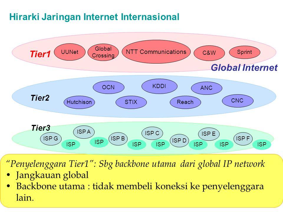 Penyelenggara Tier1 : Sbg backbone utama dari global IP network Jangkauan global Backbone utama : tidak membeli koneksi ke penyelenggara lain.