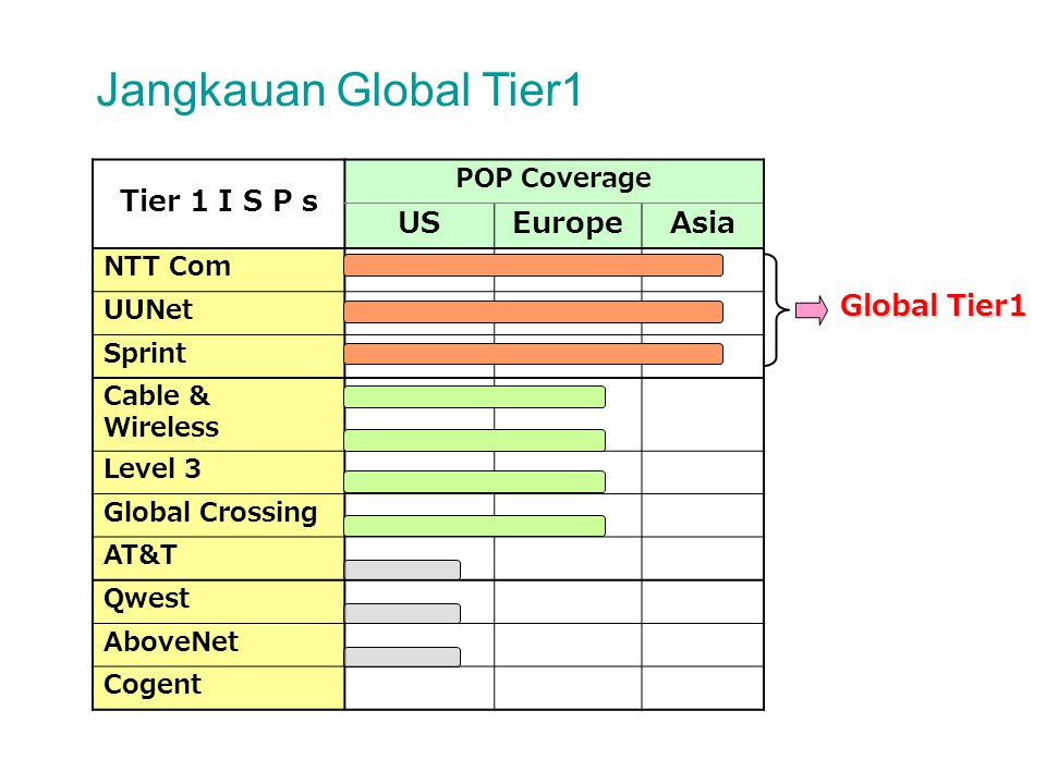 Jangkauan Global Tier1 Tier 1 I S P s POP Coverage USEuropeAsia NTT Com UUNet Sprint Cable & Wireless Level 3 Global Crossing AT&T Qwest AboveNet Coge