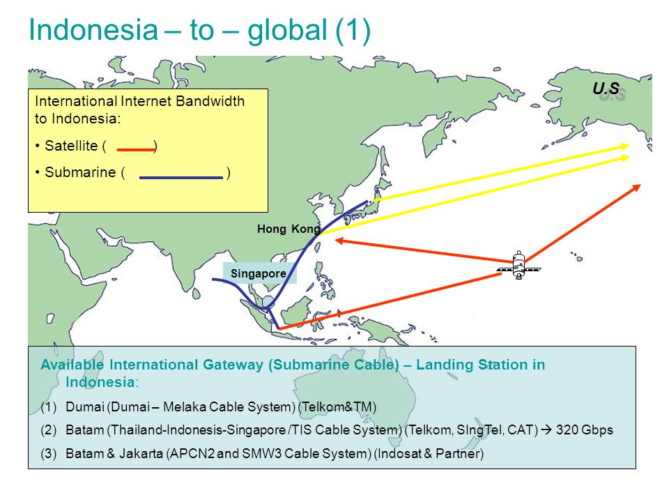 U.SU.S International Internet Bandwidth to Indonesia: Satellite ( ) Submarine ( ) Singapore Hong Kong Available International Gateway (Submarine Cable