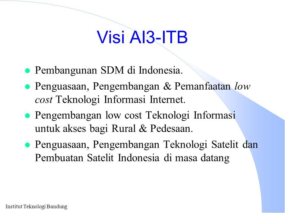 Visi AI3-ITB l Pembangunan SDM di Indonesia. l Penguasaan, Pengembangan & Pemanfaatan low cost Teknologi Informasi Internet. l Pengembangan low cost T