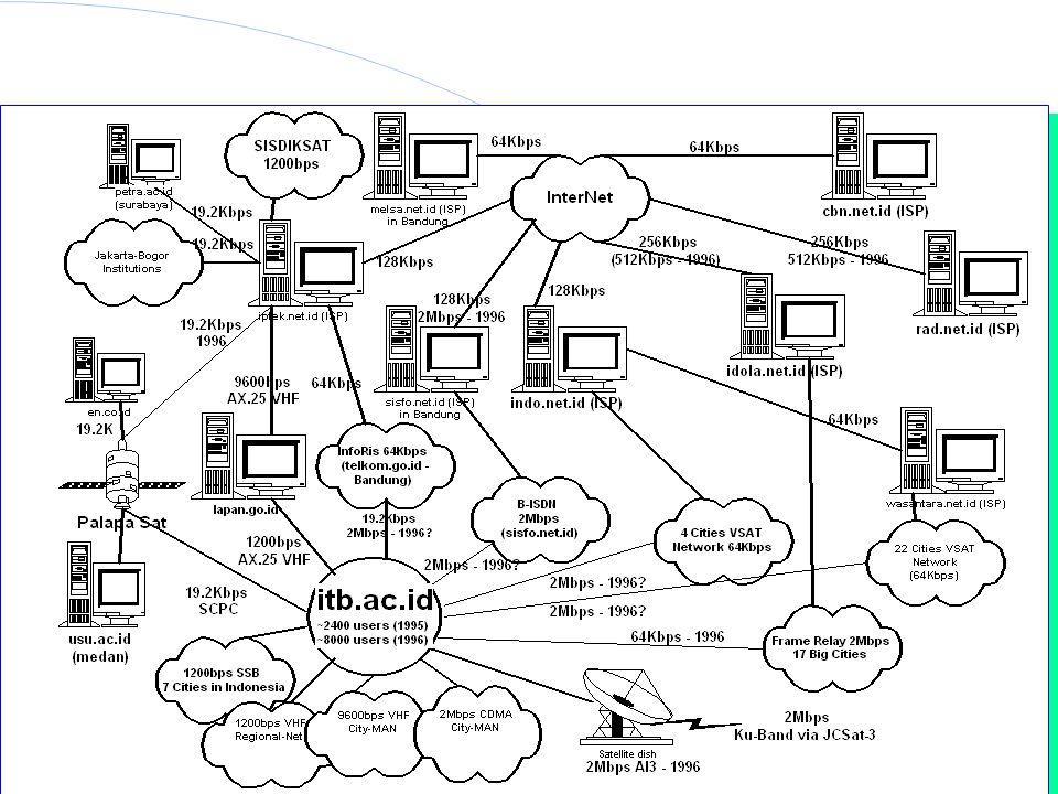 Institut Teknologi Bandung Indonesia Internet Topology