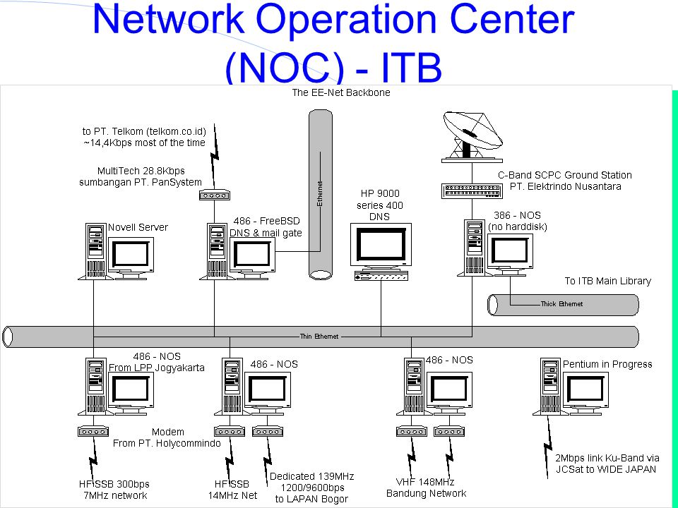 Institut Teknologi Bandung Indonesia Internet Topology ITB Will Run The First Asia Pacific Backbone at 2Mbps
