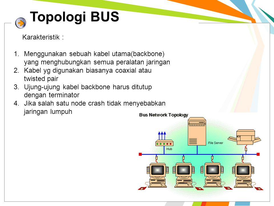 Topologi BUS 1.Menggunakan sebuah kabel utama(backbone) yang menghubungkan semua peralatan jaringan 2.Kabel yg digunakan biasanya coaxial atau twisted