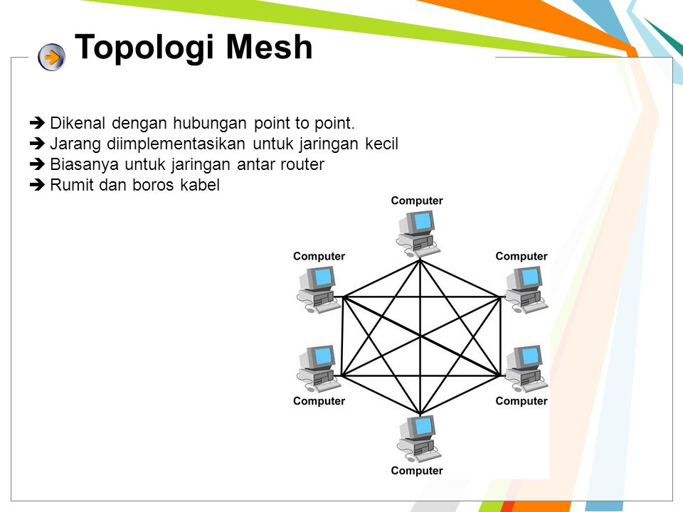 Topologi Mesh  Dikenal dengan hubungan point to point.  Jarang diimplementasikan untuk jaringan kecil  Biasanya untuk jaringan antar router  Rumit