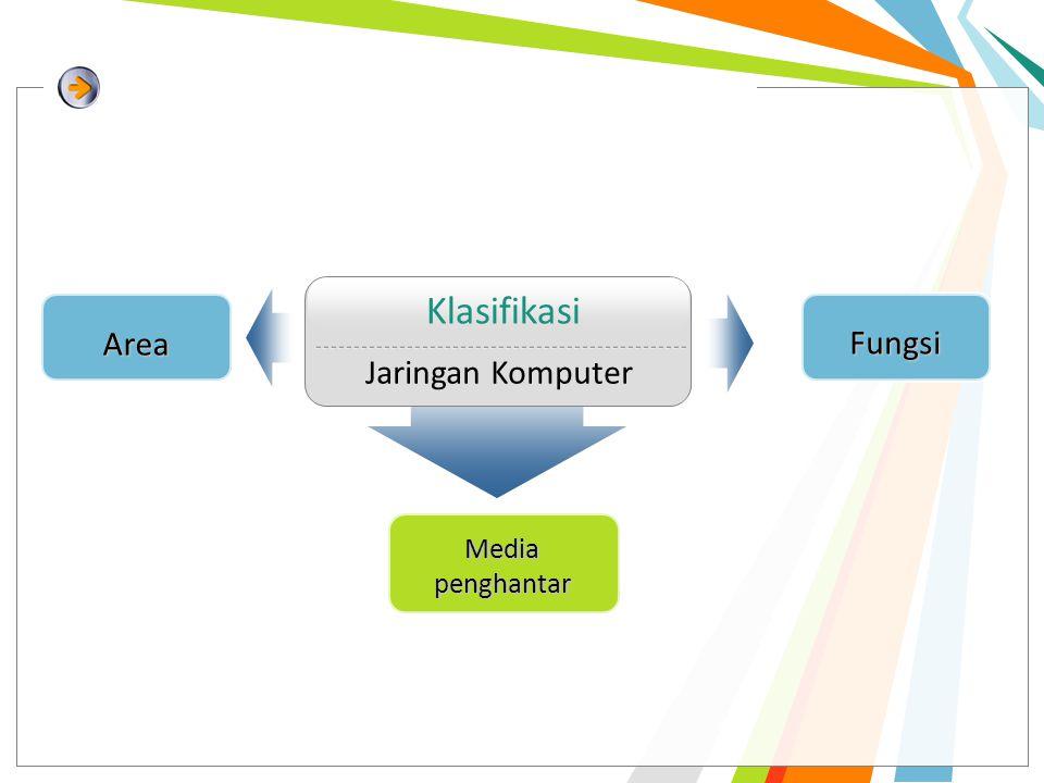 Klasifikasi Jaringan Komputer Media penghantar Area Fungsi