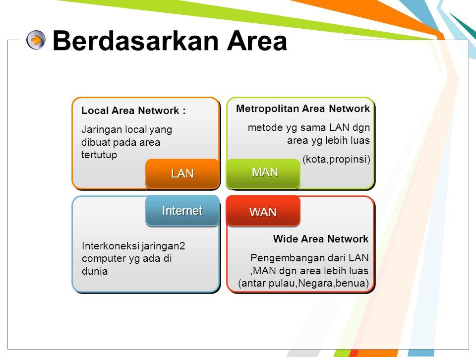 Berdasarkan Area LAN Local Area Network : Jaringan local yang dibuat pada area tertutup Internet Interkoneksi jaringan2 computer yg ada di dunia MAN M