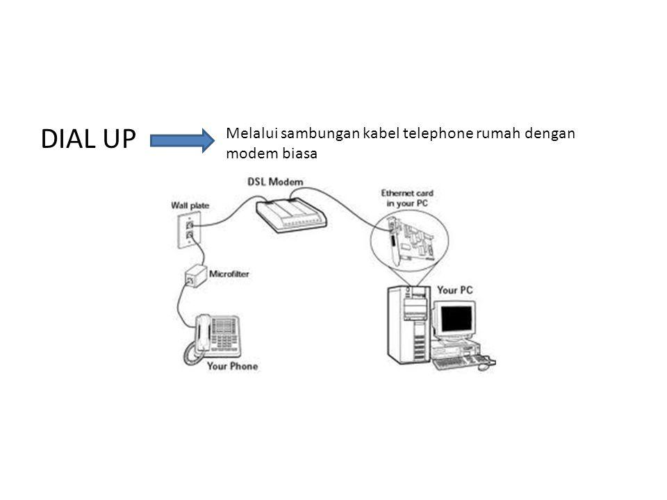DIAL UP Melalui sambungan kabel telephone rumah dengan modem biasa