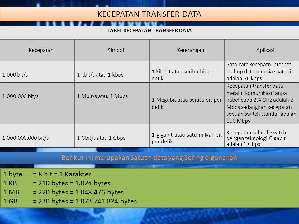 KECEPATAN TRANSFER DATA TABEL KECEPATAN TRANSFER DATA KecepatanSimbolKeteranganAplikasi 1.000 bit/s1 kbit/s atau 1 kbps 1 kilobit atau seribu bit per