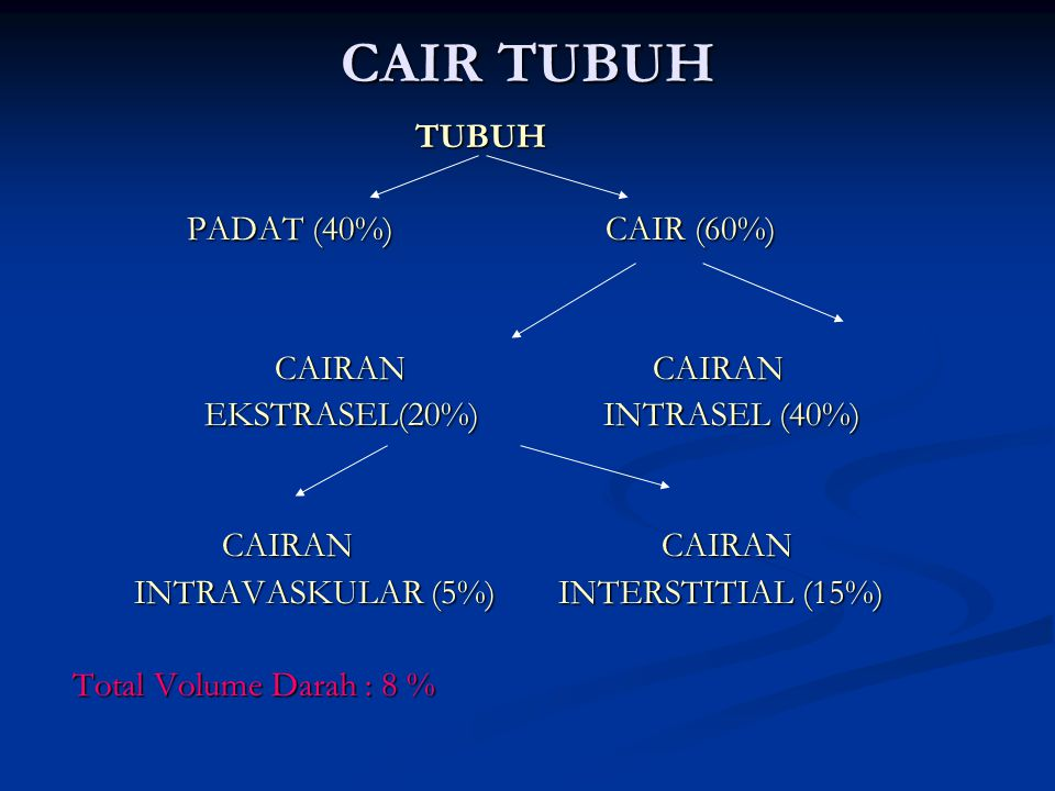 CAIR TUBUH TUBUH TUBUH PADAT (40%) CAIR (60%) PADAT (40%) CAIR (60%) CAIRAN CAIRAN CAIRAN CAIRAN EKSTRASEL(20%) INTRASEL (40%) EKSTRASEL(20%) INTRASEL (40%) CAIRAN CAIRAN CAIRAN CAIRAN INTRAVASKULAR (5%) INTERSTITIAL (15%) INTRAVASKULAR (5%) INTERSTITIAL (15%) Total Volume Darah : 8 % Total Volume Darah : 8 %
