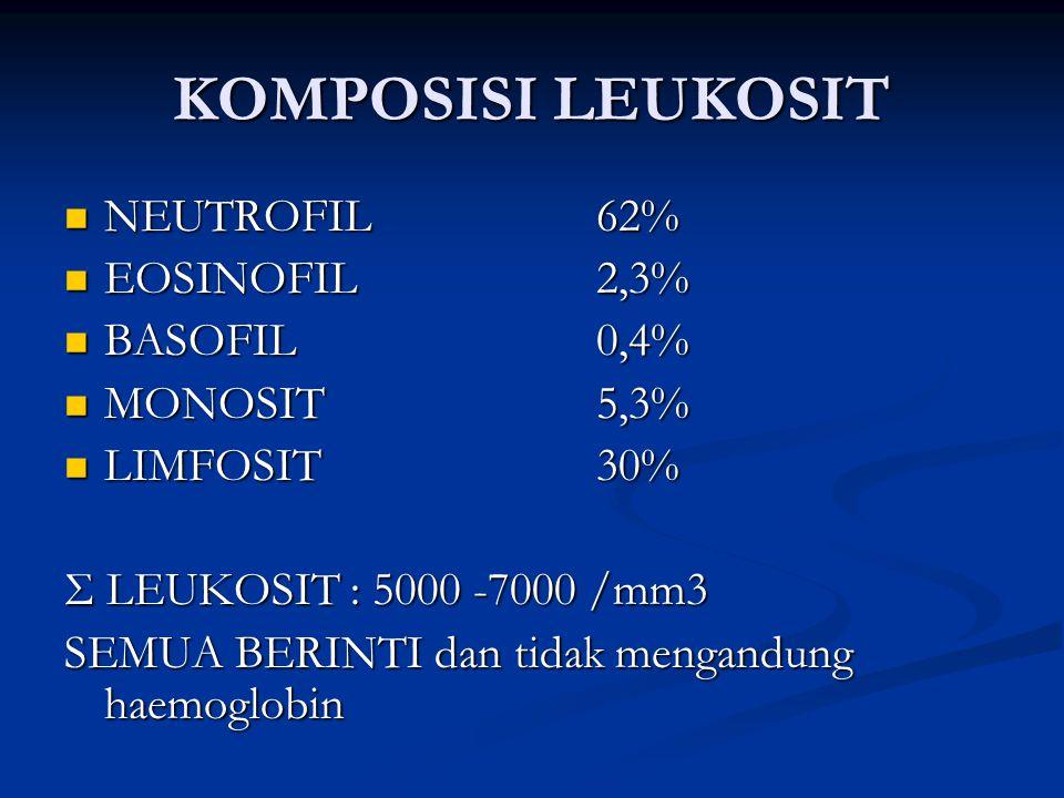 KOMPOSISI LEUKOSIT NEUTROFIL62% NEUTROFIL62% EOSINOFIL2,3% EOSINOFIL2,3% BASOFIL0,4% BASOFIL0,4% MONOSIT5,3% MONOSIT5,3% LIMFOSIT30% LIMFOSIT30% Σ LEU