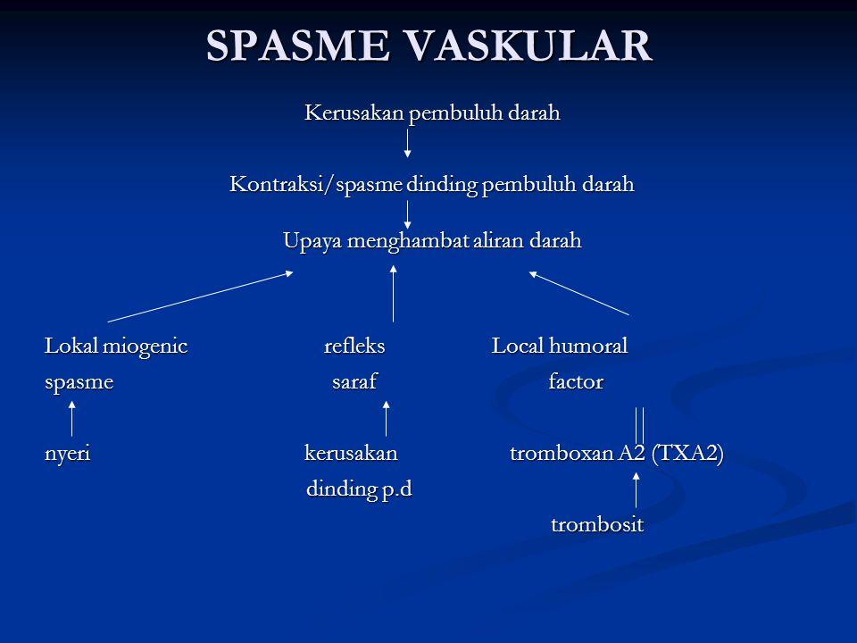 SPASME VASKULAR Kerusakan pembuluh darah Kontraksi/spasme dinding pembuluh darah Upaya menghambat aliran darah Lokal miogenic refleks Local humoral spasme saraf factor nyeri kerusakan tromboxan A2 (TXA2) dinding p.d dinding p.d trombosit trombosit