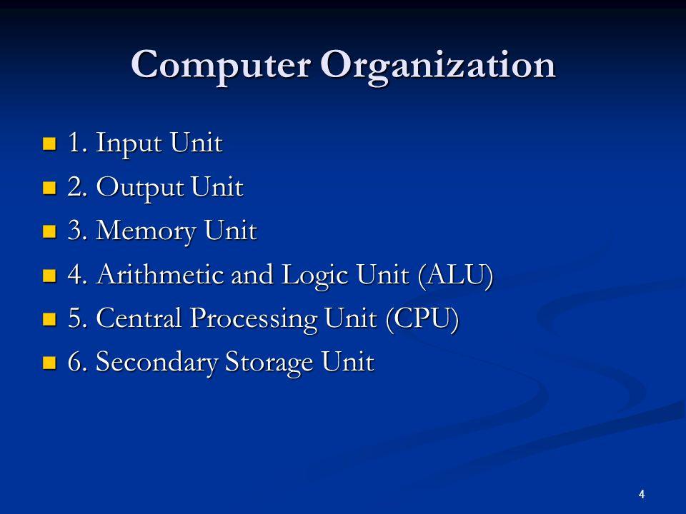 4 Computer Organization 1. Input Unit 1. Input Unit 2.