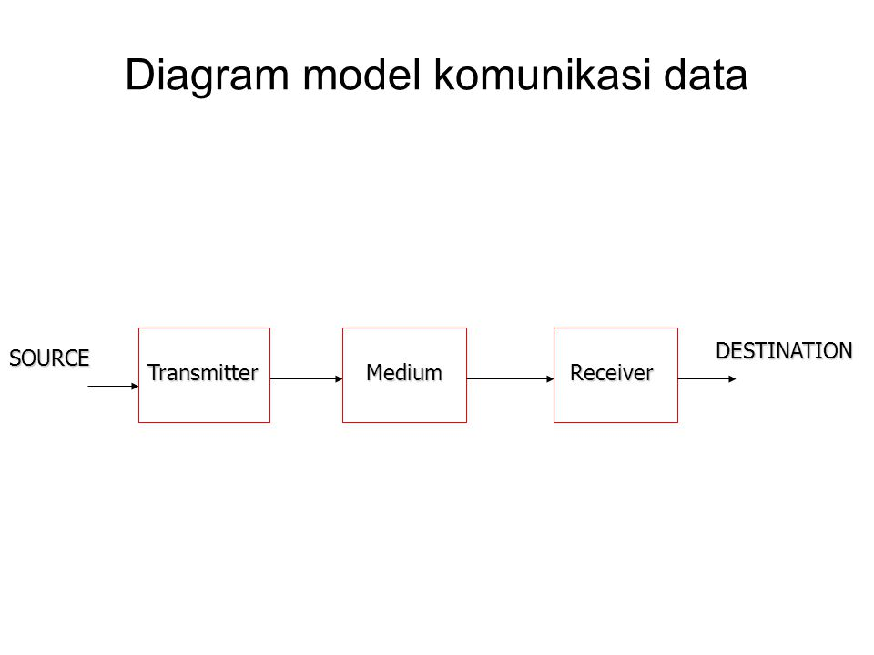 Diagram model komunikasi data SOURCE DESTINATION TransmitterMediumReceiver