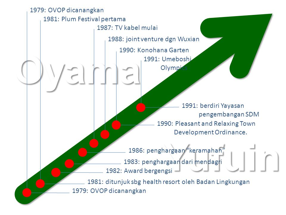 Yufuin Oyama 1979: OVOP dicanangkan 1981: Plum Festival pertama 1988: joint venture dgn Wuxian 1990: Konohana Garten 1979: OVOP dicanangkan 1981: ditunjuk sbg health resort oleh Badan Lingkungan 1982: Award bergengsi 1990: Pleasant and Relaxing Town Development Ordinance.
