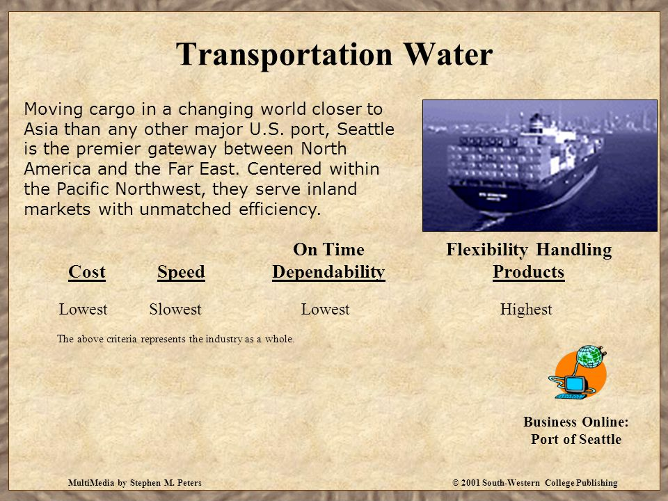 MultiMedia by Stephen M. Peters© 2001 South-Western College Publishing Transportation Water Moving cargo in a changing world closer to Asia than any o
