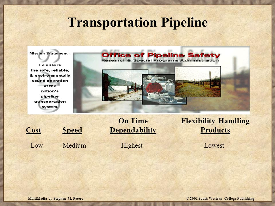 MultiMedia by Stephen M. Peters© 2001 South-Western College Publishing Transportation Pipeline CostSpeed On Time Dependability Flexibility Handling Pr