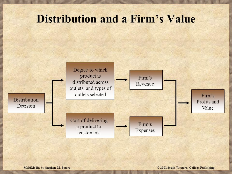 MultiMedia by Stephen M. Peters© 2001 South-Western College Publishing Distribution and a Firm's Value Cost of delivering a product to customers Firm'