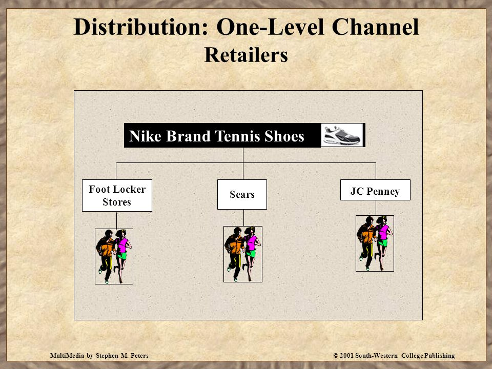 MultiMedia by Stephen M. Peters© 2001 South-Western College Publishing Distribution: One-Level Channel Retailers Nike Brand Tennis Shoes Foot Locker S