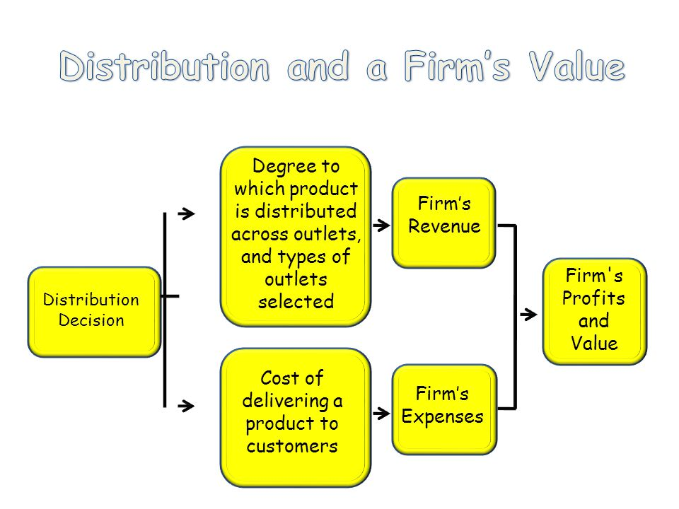 Cost of delivering a product to customers Firm's Expenses Distribution Decision Firm's Profits and Value Degree to which product is distributed across