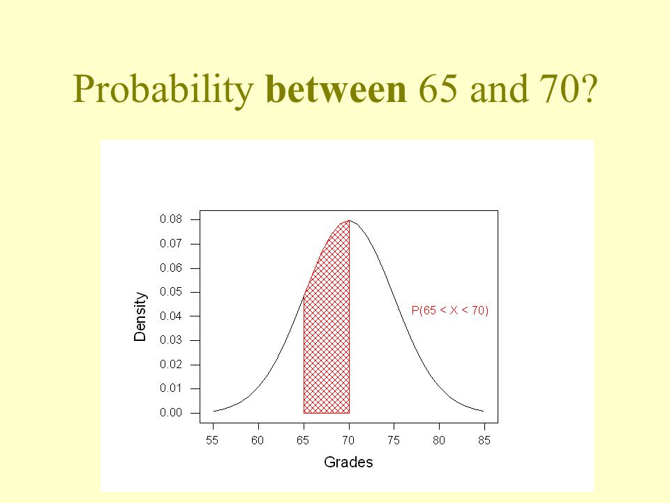 Probability between 65 and 70