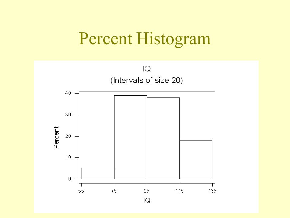 Percent Histogram