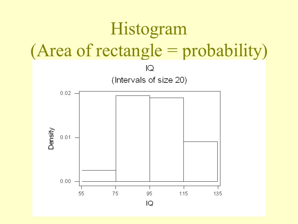 Histogram (Area of rectangle = probability)