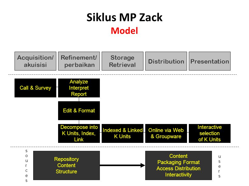 Siklus MP Zack Model Acquisition/ akuisisi Refinement/ perbaikan Storage Retrieval DistributionPresentation Call & Survey Analyze Interpret Report Edit & Format Decompose into K Units, Index, Link Indexed & Linked K Units Online via Web & Groupware Interactive selection of K Units Repository Content Structure Content Packaging Format Access Distribution Interactivity sourcessources usersusers