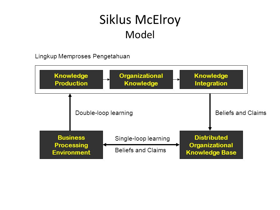 Siklus McElroy Model Knowledge Production Organizational Knowledge Integration Lingkup Memproses Pengetahuan Business Processing Environment Distributed Organizational Knowledge Base Double-loop learningBeliefs and Claims Single-loop learning