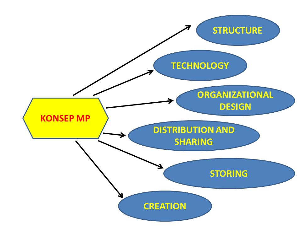 STRUCTURE TECHNOLOGY ORGANIZATIONAL DESIGN DISTRIBUTION AND SHARING STORING CREATION KONSEP MP