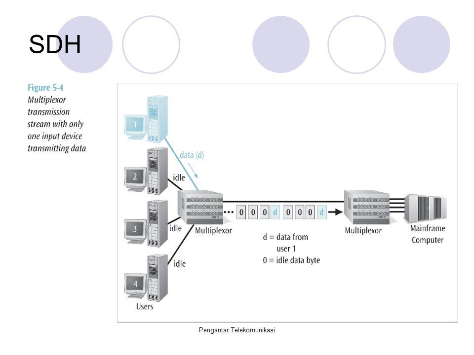 Pengantar Telekomunikasi SDH