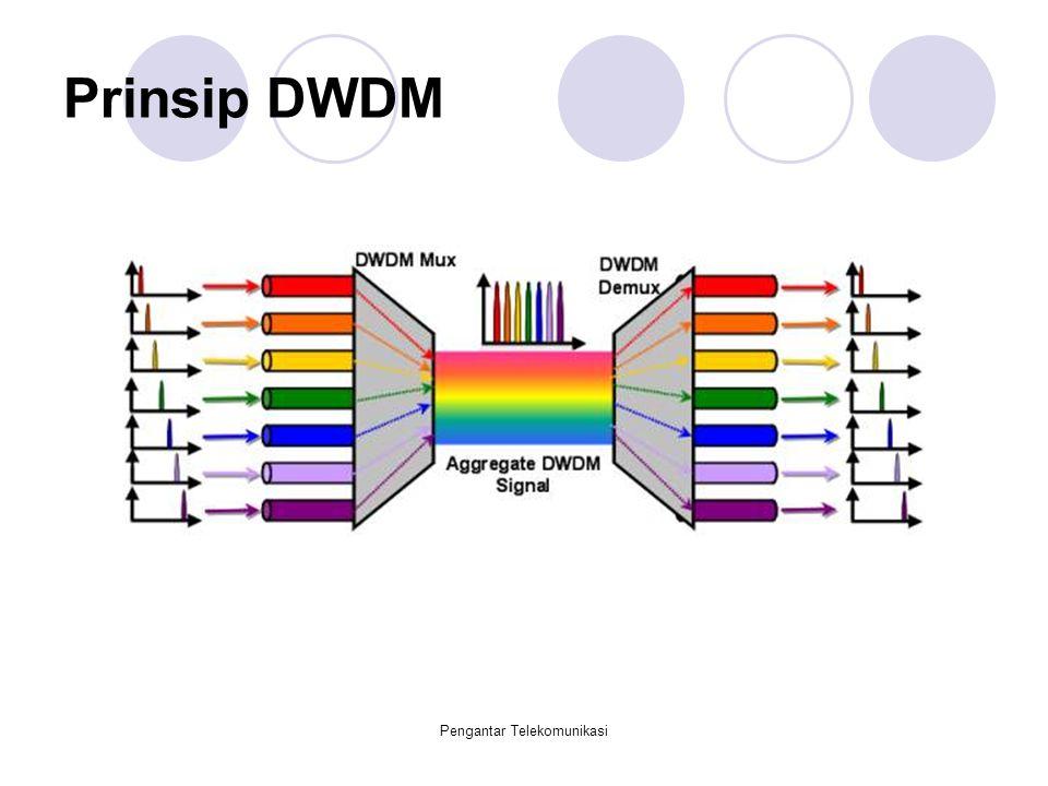 Pengantar Telekomunikasi Prinsip DWDM