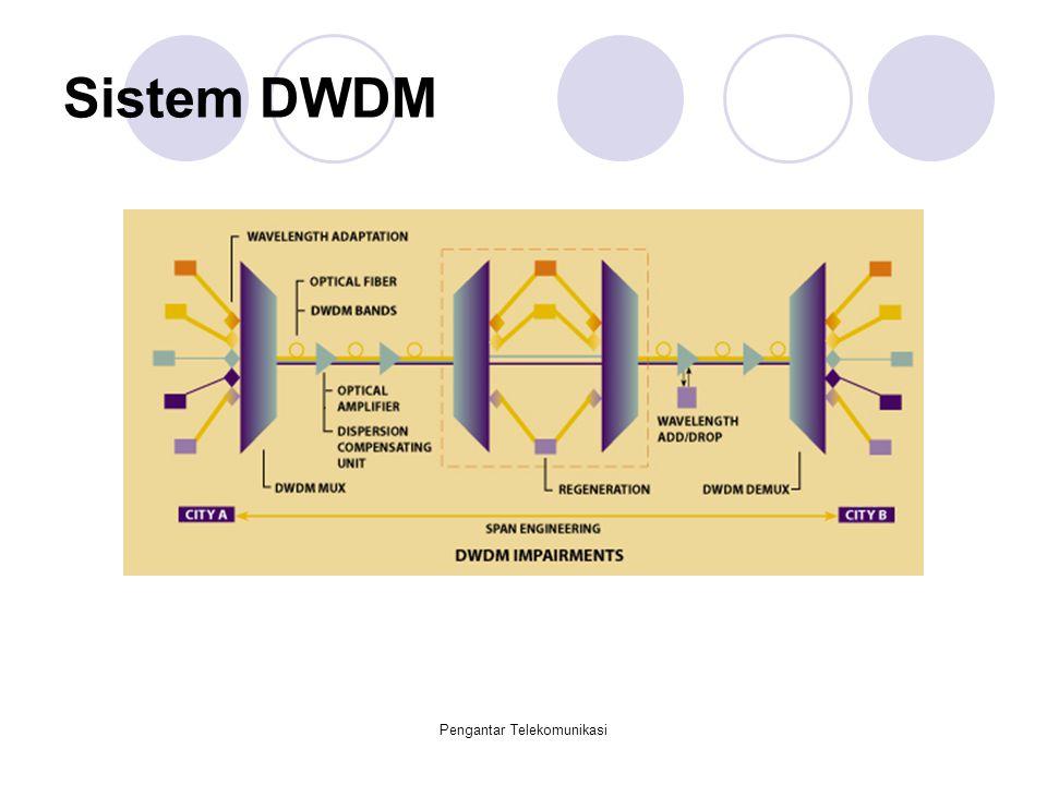 Sistem DWDM