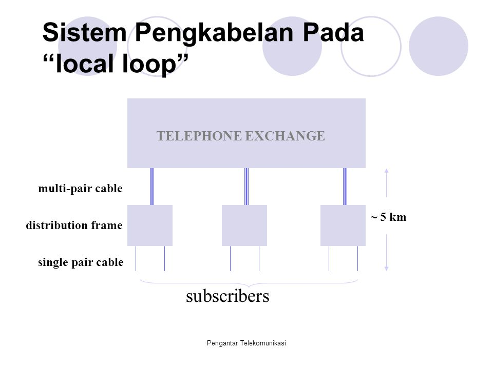 "Pengantar Telekomunikasi Sistem Pengkabelan Pada ""local loop"" TELEPHONE EXCHANGE subscribers multi-pair cable single pair cable distribution frame ~ 5"