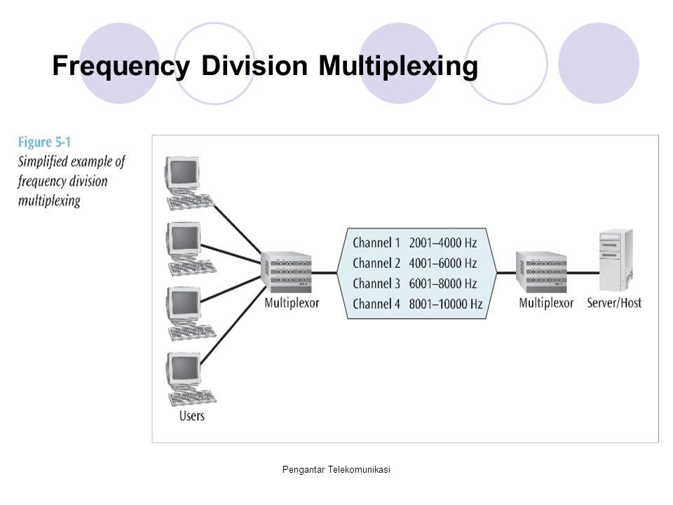 Pengantar Telekomunikasi Frequency Division Multiplexing