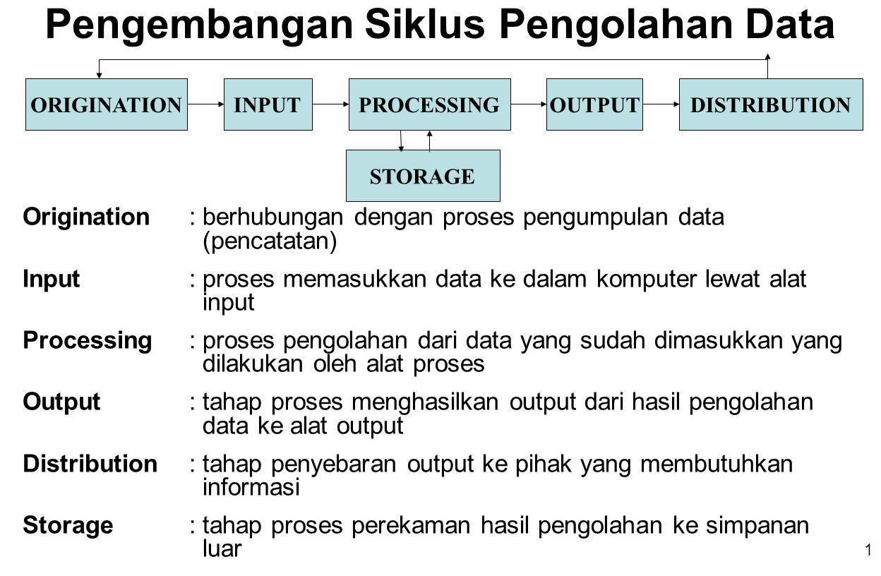 1 Pengembangan Siklus Pengolahan Data ORIGINATIONINPUTPROCESSINGOUTPUTDISTRIBUTION STORAGE Origination: berhubungan dengan proses pengumpulan data (pencatatan) Input: proses memasukkan data ke dalam komputer lewat alat input Processing: proses pengolahan dari data yang sudah dimasukkan yang dilakukan oleh alat proses Output: tahap proses menghasilkan output dari hasil pengolahan data ke alat output Distribution: tahap penyebaran output ke pihak yang membutuhkan informasi Storage: tahap proses perekaman hasil pengolahan ke simpanan luar