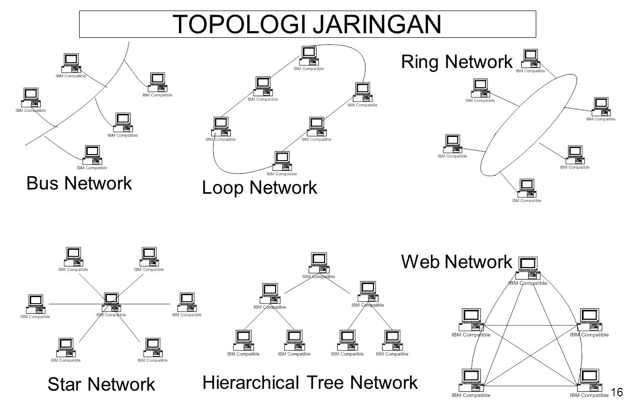 16 TOPOLOGI JARINGAN Star Network Hierarchical Tree Network Loop Network Bus Network Ring Network Web Network