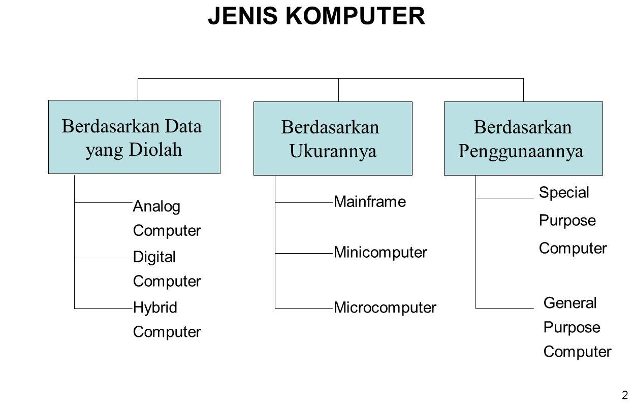 2 JENIS KOMPUTER Berdasarkan Data yang Diolah Berdasarkan Ukurannya Berdasarkan Penggunaannya Analog Computer Digital Computer Hybrid Computer Mainframe Minicomputer Microcomputer Special Purpose Computer General Purpose Computer