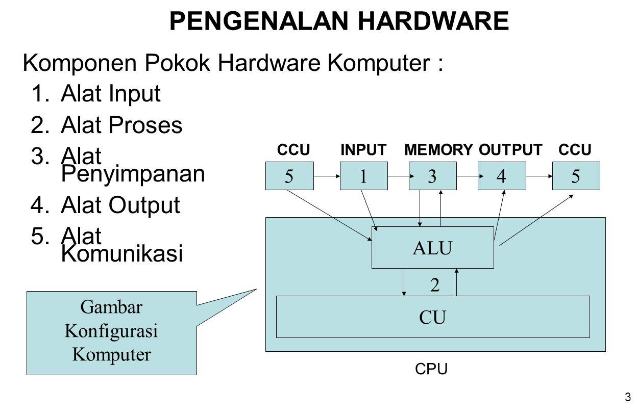 3 1.Alat Input 2.Alat Proses 3.Alat Penyimpanan 4.Alat Output 5.Alat Komunikasi Komponen Pokok Hardware Komputer : 54315 2 ALU CU MEMORYOUTPUTINPUT CPU CCU Gambar Konfigurasi Komputer PENGENALAN HARDWARE