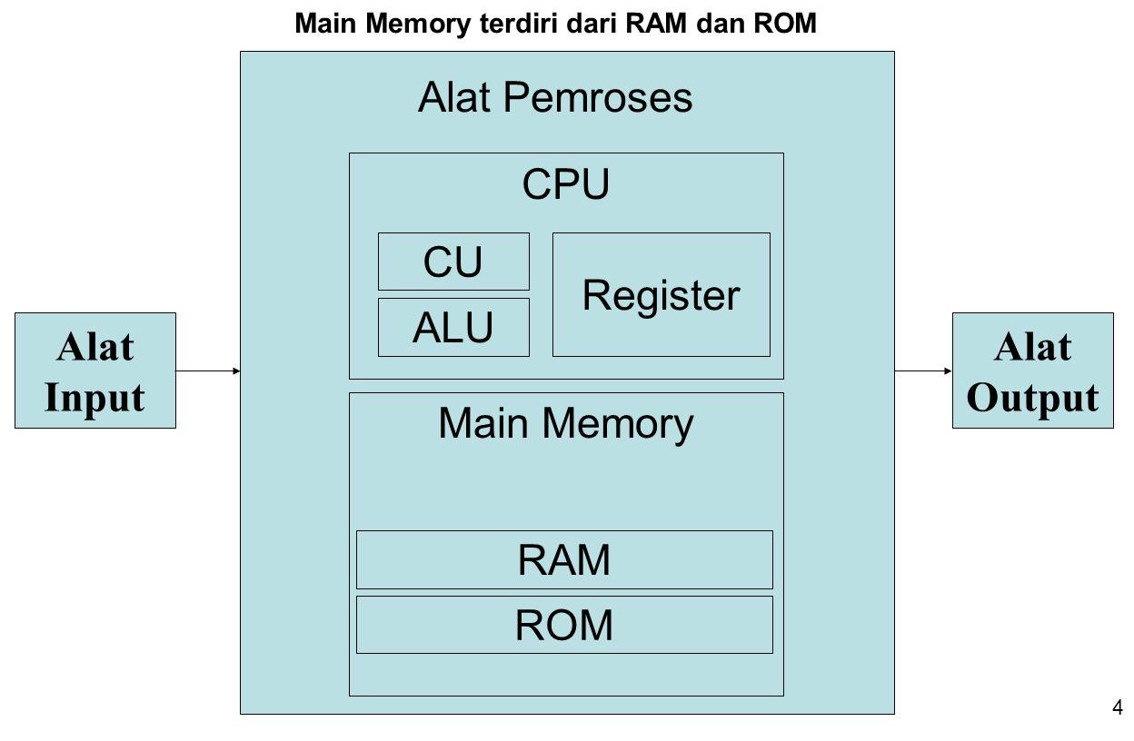 4 Alat Input Alat Output CPU Main Memory CU ALU Register RAM ROM Alat Pemroses Main Memory terdiri dari RAM dan ROM