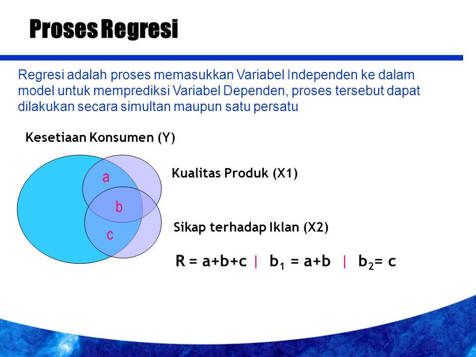 Kesetiaan Konsumen (Y) Kualitas Produk (X1) Sikap terhadap Iklan (X2) a b c R = a+b+c | b 1 = a+b | b 2 = c Proses Regresi Regresi adalah proses memasukkan Variabel Independen ke dalam model untuk memprediksi Variabel Dependen, proses tersebut dapat dilakukan secara simultan maupun satu persatu