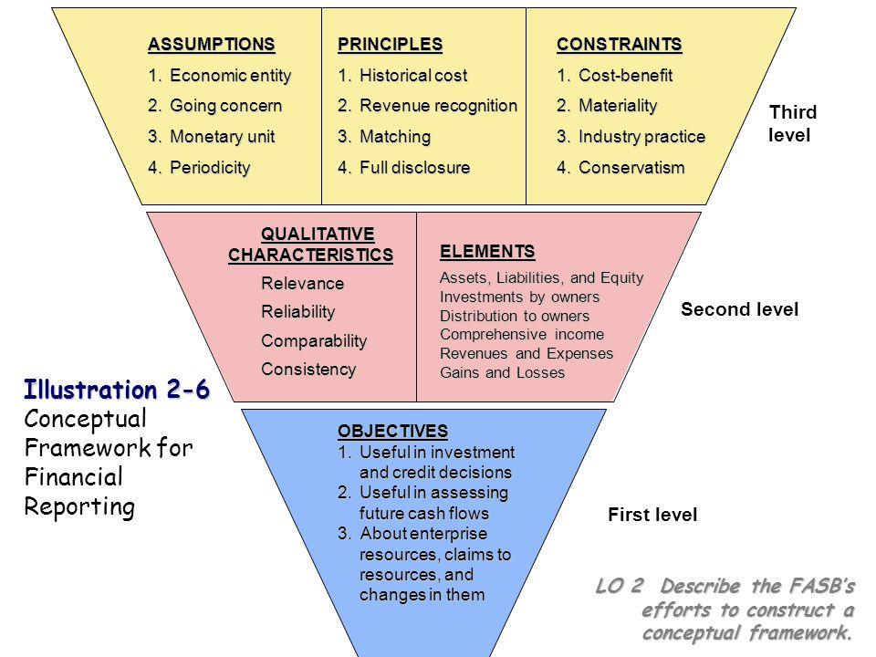 Level 2: Konsep Dasar Karakteristik Kualitatif dari SI Kualitas primer –Relevan: informasi akuntansi harus dapat membuat perbedaan dalam keputusan Prediktif Value (nilai peramalan): membantu user untuk melakukan peramalan tentang hasil akhir dari kejadian masa lalu, sekarang dan masa yang akan datang Feedback Value (nilai umpan balik): membantu user untuk mendukung dan memperbaiki perkiraan sebelumnya timeliness: tepat waktu