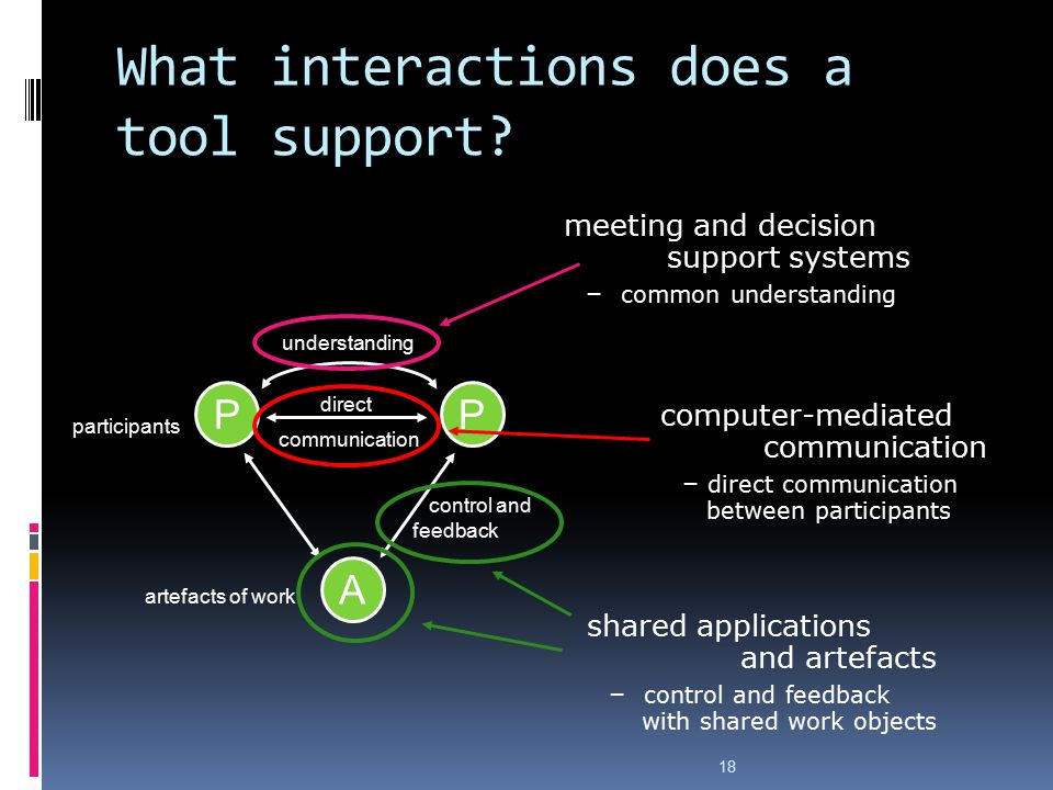 What interactions does a tool support?  computer-mediated communication  direct communication between participants  meeting and decision support sy
