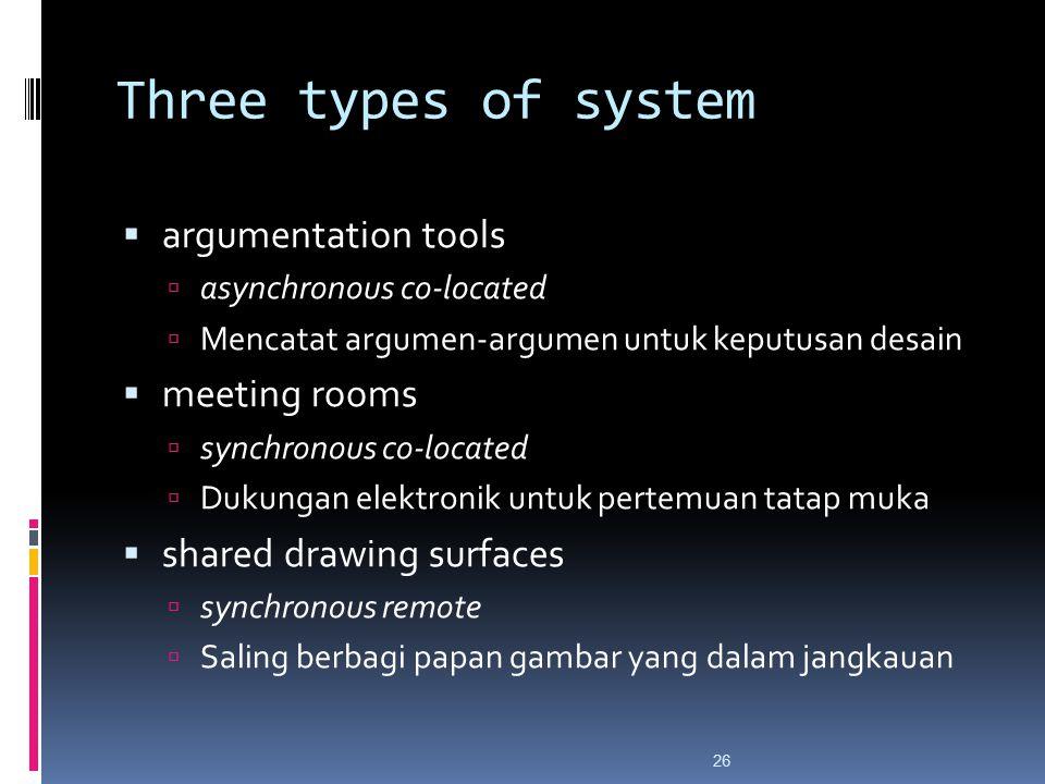 Three types of system  argumentation tools  asynchronous co-located  Mencatat argumen-argumen untuk keputusan desain  meeting rooms  synchronous