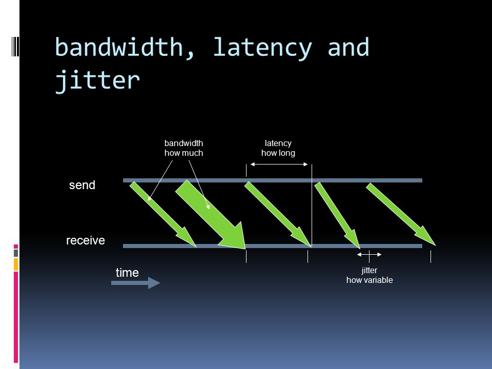 bandwidth, latency and jitter send receive time bandwidth how much latency how long jitter how variable