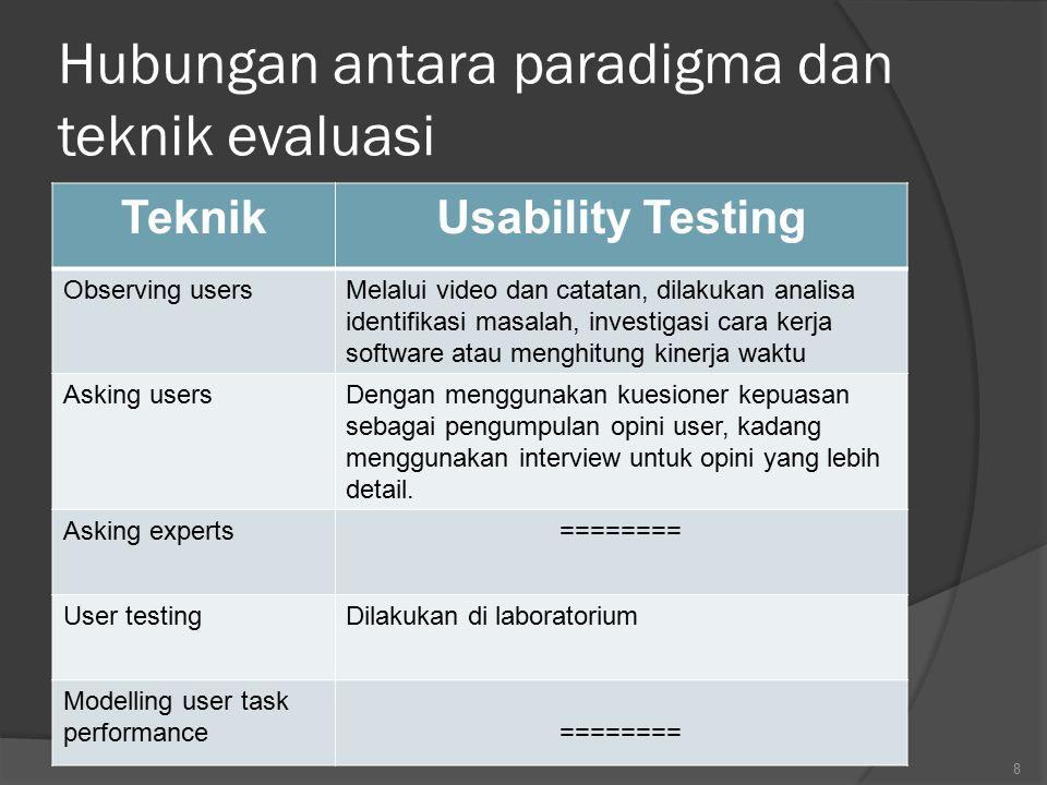 Hubungan antara paradigma dan teknik evaluasi TeknikUsability Testing Observing usersMelalui video dan catatan, dilakukan analisa identifikasi masalah