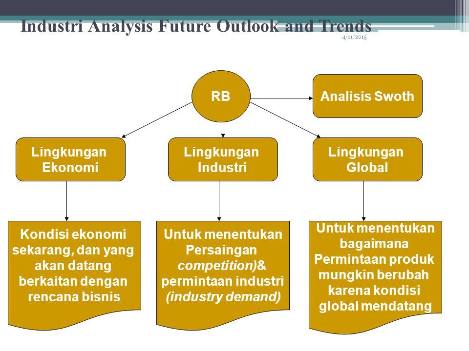 4/11/2015 Industri Analysis Future Outlook and Trends RB Lingkungan Ekonomi Lingkungan Industri Lingkungan Global Analisis Swoth Kondisi ekonomi sekarang, dan yang akan datang berkaitan dengan rencana bisnis Untuk menentukan Persaingan competition)& permintaan industri (industry demand) Untuk menentukan bagaimana Permintaan produk mungkin berubah karena kondisi global mendatang